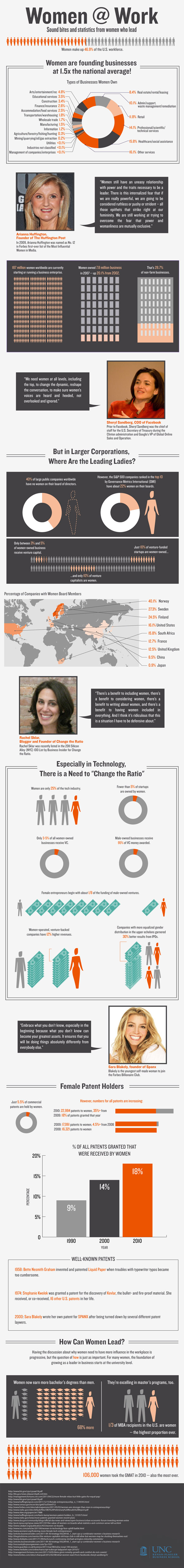Women at Work Infographic Via MBA@UNC