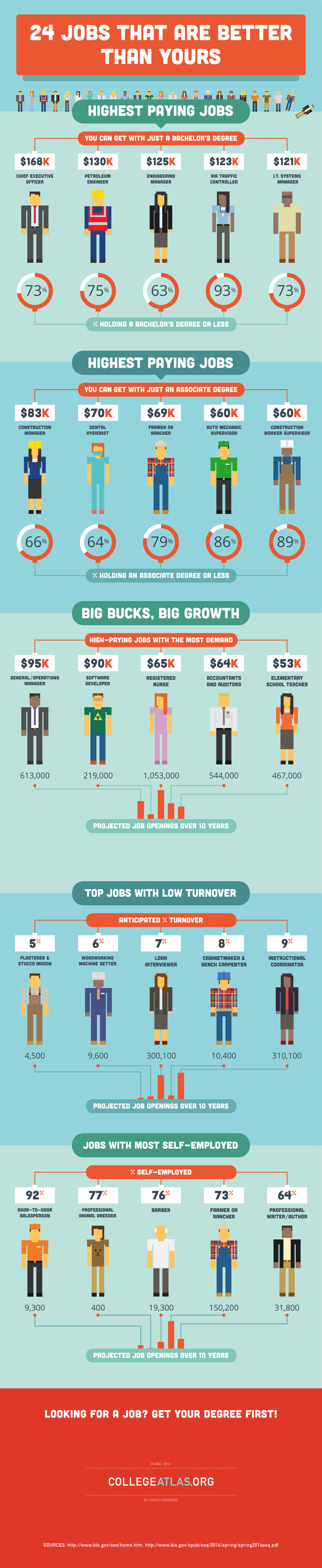 24 jobs that pay the big bucks infographic courtesy of collegeatlas photo of piggy bank courtesy of shutterstock