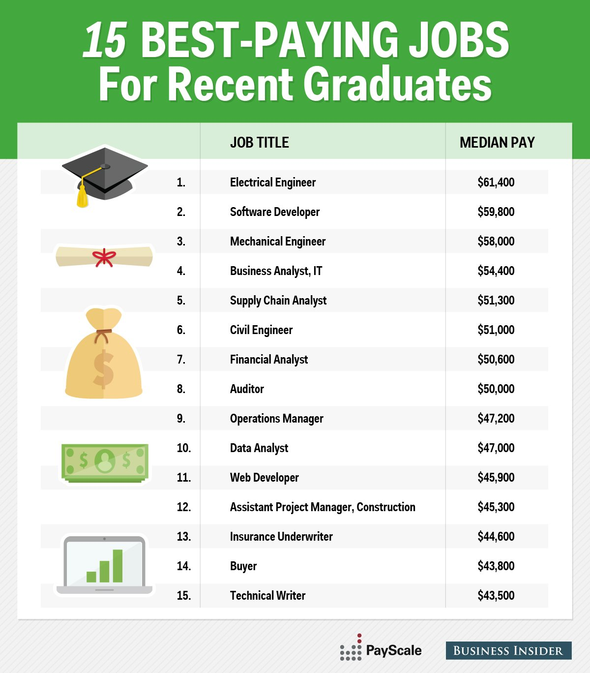 the 15 highest paying jobs for young professionals 1 electrical engineer 61 400