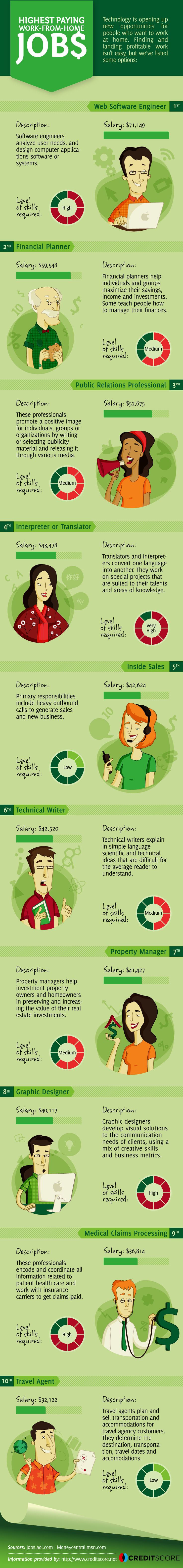the highest paying work from home jobs infographic courtesy of creditscore net creditscore net image of girl on couch courtesy of shutterstock