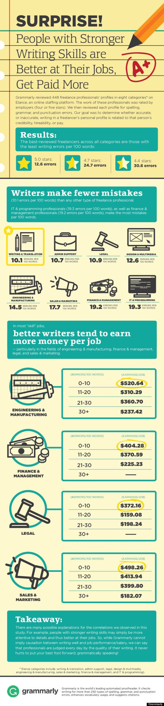 why writing well could mean a higher salary no matter what you do photo of person writing courtesy of shutterstock