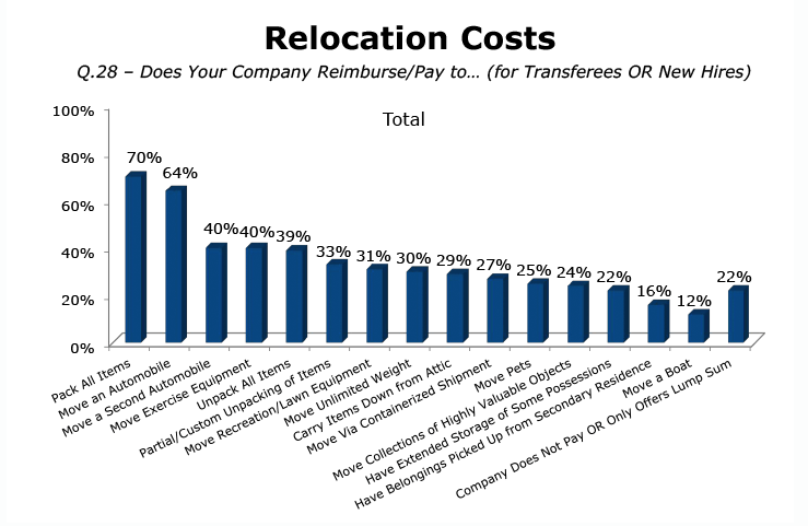 others as this chart from atlas van lines shows offer some form of compensation dont be afraid to ask or negotiate for these expenses - Typical Relocation Package Average Relocation Package Examples
