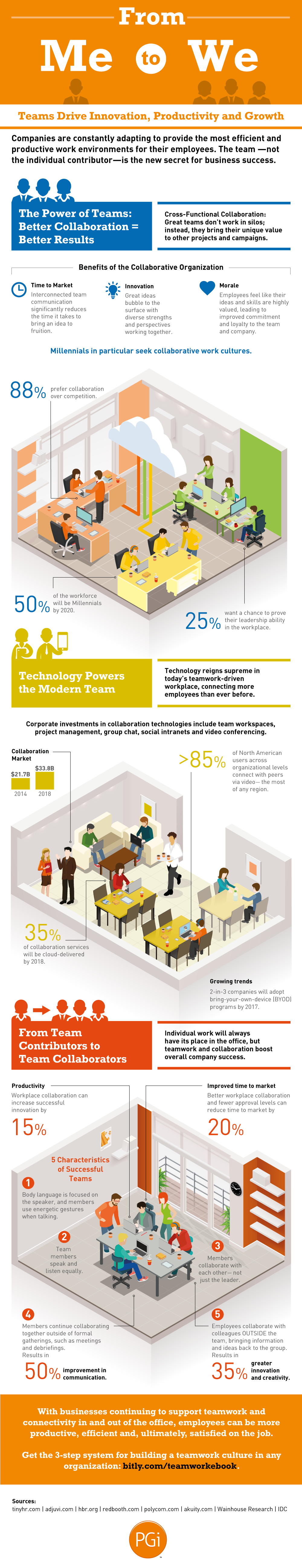 benefits of teamwork the muse infographic courtesy of column five and pgi photo of team biking together courtesy of shutterstock