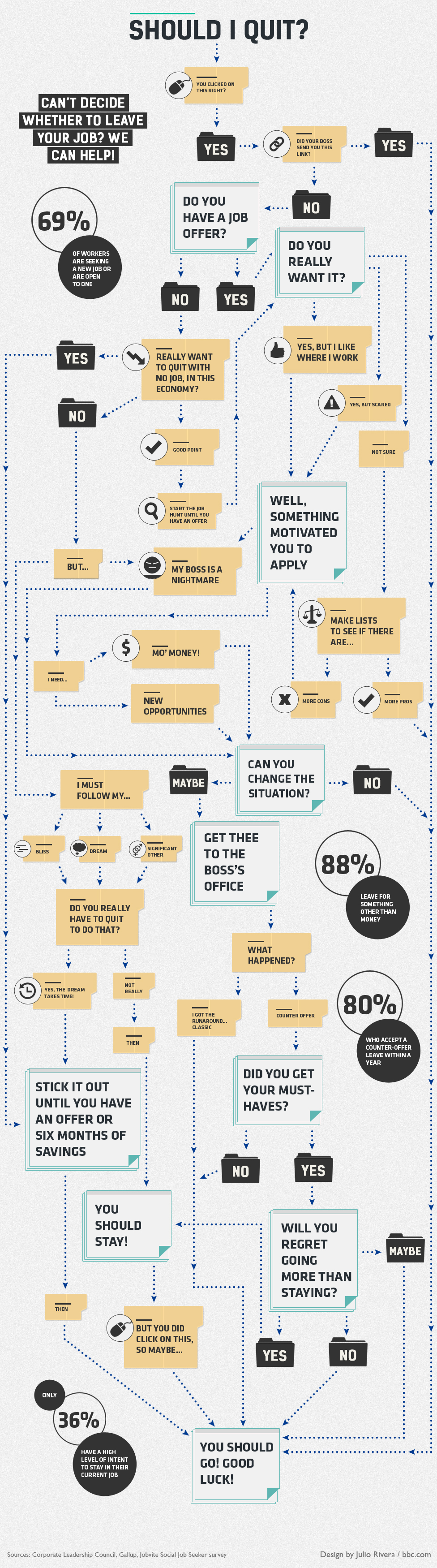 how to decide if you re ready to quit the muse infographic courtesy of bbc com photo of quitting note courtesy of shutterstock