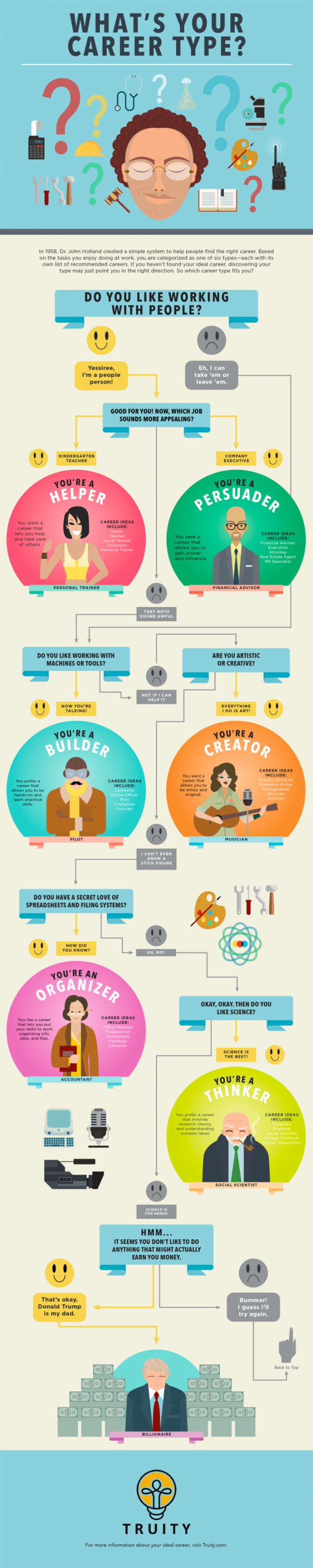 how to pick a career based on your personality the muse infographic courtesy of truity photo of colored pencils courtesy of shutterstock