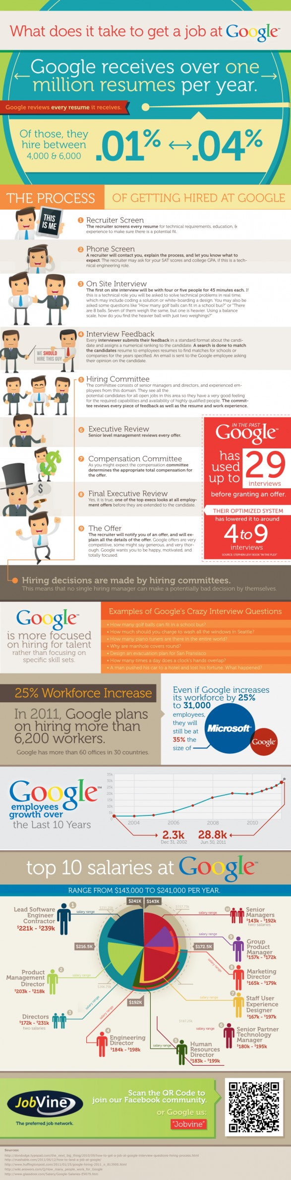 get a gig at google an inside look at the hiring process infographic courtesy of visually