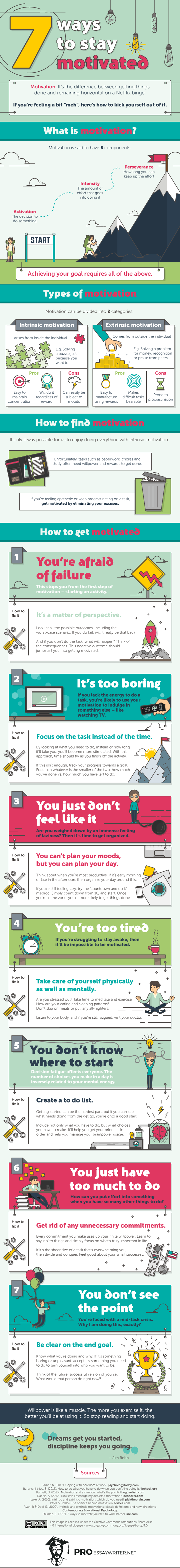 reasons you can t get motivated infographic the muse infographic courtesy of proessaywriter net photo of runner courtesy of shutterstock