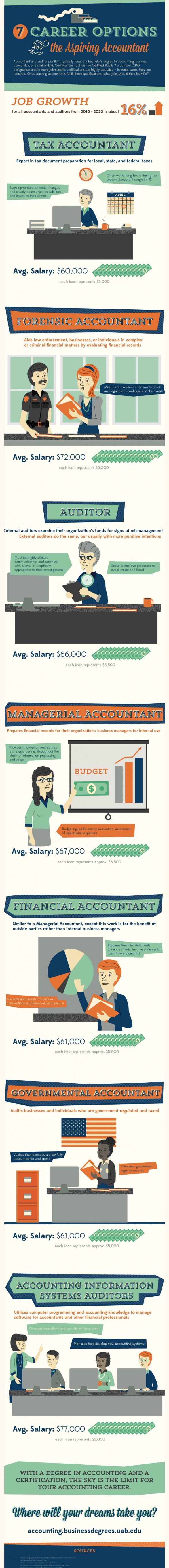 cool career paths in accounting home page photo of accountant courtesy of shutterstock infographic courtesy of the university of alabama at birmingham
